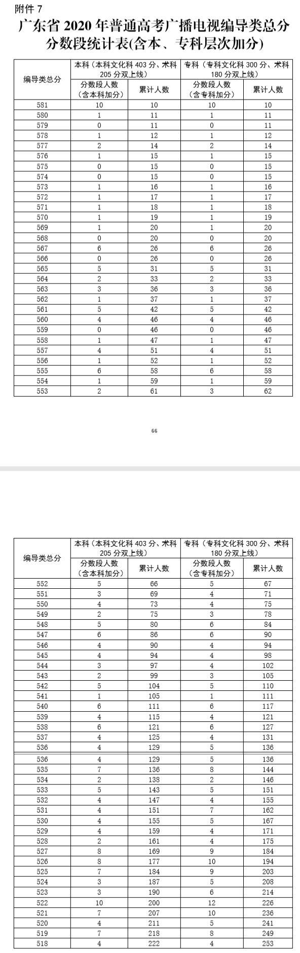 广东省2020年普通高考广播电视编导类总分分段统计表