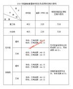 2020年福建省普通高校招生录取控制分数线公布