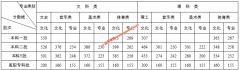 湖南省教育厅召开2020年全省高考工作第二次新闻发布会