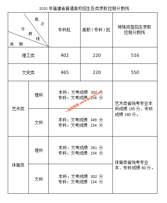 2020年福建高考录取分数线公布