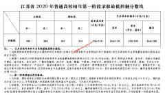 2020江苏年高考最低控制分数线公布