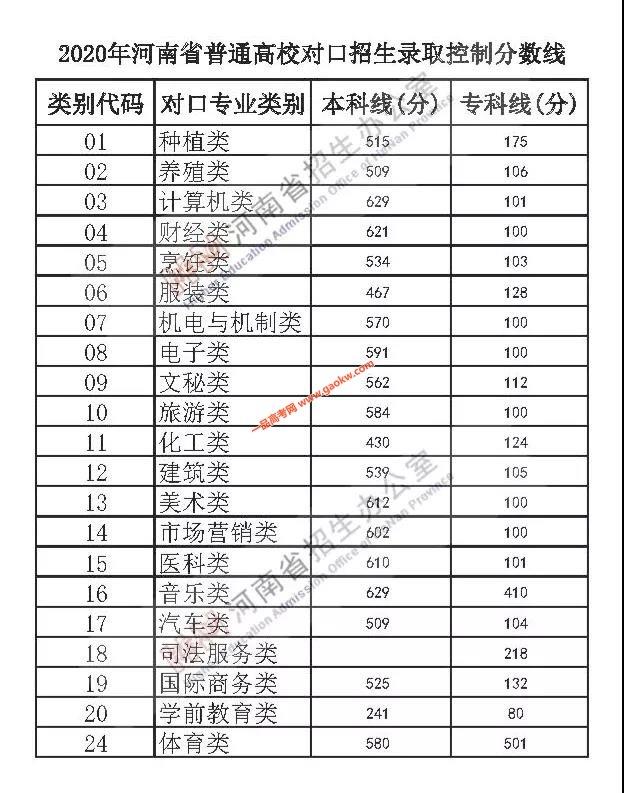 2020年河南高考录取控制分数线公布