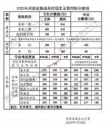 <b>2020年河南高考录取控制分数线公布</b>