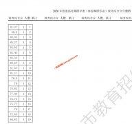 2020天津高考体育舞蹈专业综合分(市级统考专业成绩)分数段情况