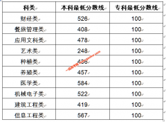 2020年吉林省高考对口招生分数线