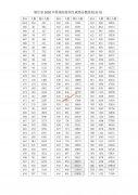2020年浙江高考总分成绩排名 一分一段表