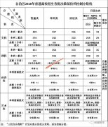 2020年新疆高考分数线公布