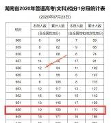 2020年湖南高考成绩650以上考生有多少 文科170人,理科2696人
