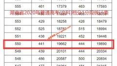 2020年湖南高考一本上线考生有多少 文科550以上19890人 理科507