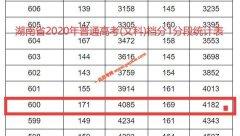2020年湖南高考成绩600以上考生有多少 文科4182人 理科15871人