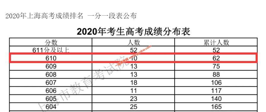 2020年上海高考成绩610以上考生人数为62人