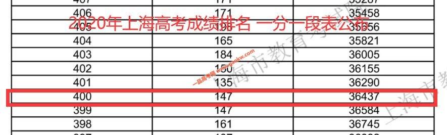 2020年上海高考本科上线400分以上人数为36437人