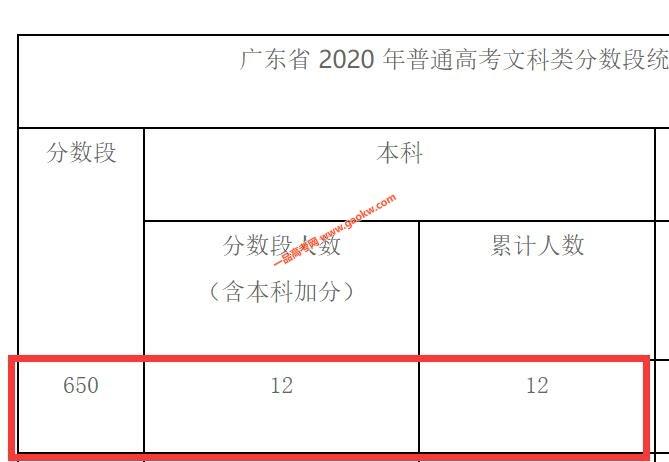 2020年广东高考成绩650以上考生有多少 文科12人 理科3567人