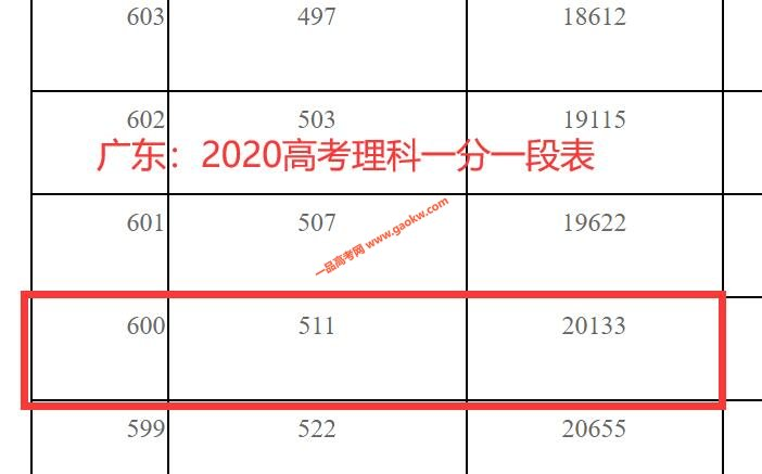 2020年广东高考成绩600以上考生有多少 文科1838人 理科20133人