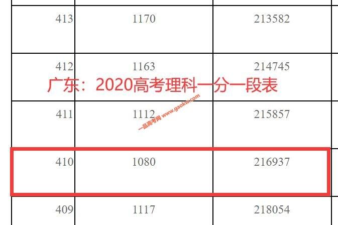 2020年广东高考本科上线考生有多少 文科430以上102427人 理科410以上216937人