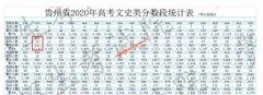 2020年贵州高考成绩650以上考生有多少 文科201人 理科935人