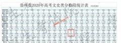 2020年贵州高考成绩600以上考生有多少 文科2270人 理科5520人