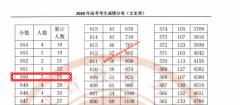2020年福建高考成绩650以上考生有多少 文科25人 理科1752人