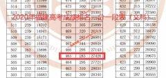 2020年福建高考本科上线考生有多少 文科465以上27426人 理科402