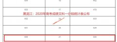 2020年黑龙江高考成绩600以上考生有多少 文科550人 理科6005人