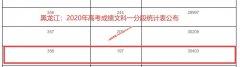 2020年黑龙江高考二本上线考生有多少 文科356以上30403人 理科90