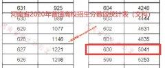 2020年河南高考成绩600以上考生有多少 文科5041人 理科44162人