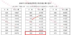 2020年河南高考一本上线考生有多少 文科556以上22087人 理科544