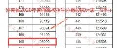 2020年河南高考二本上线考生有多少 文科465以上98090人 理科418