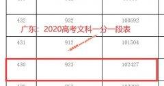 2020年广东高考本科上线考生有多少 文科430以上102427人 理科410