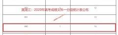 2020年黑龙江高考成绩650以上考生有多少 文科14人 理科1476人