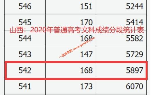 2020年山西高考一本上线考生有多少 文科542以上5897人 理科537以上32871人