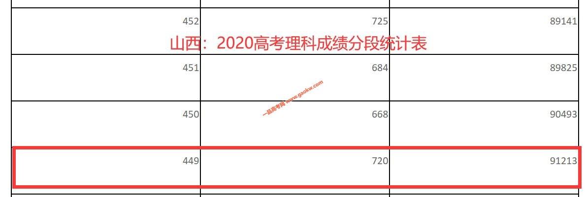 2020年山西高考二本上线考生有多少 文科469以上26437人 理科449以上91213人