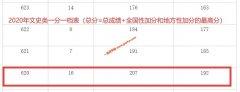 2020年广西高考成绩620以上考生有多少 文科207人 理科3798人