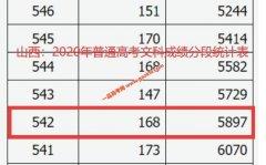 2020年山西高考一本上线考生有多少 文科542以上5897人 理科537以
