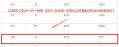 2020年广西高考一本上线考生有多少 文科500以上9910人 理科496以上42107人