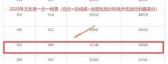 2020年广西高考二本上线考生有多少 文科381以上51346人 理科353以上130287人