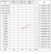 2020年海南关于本科须面试的高职(专科)提前批志愿填报的公告