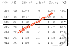 2020年天津高考考生如何用好一分一段表?