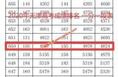 2020年天津高考成绩650以上考生有4977人
