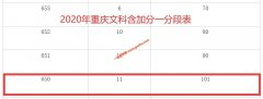 2020年重庆高考成绩650以上考生有多少 文科101人 理科1841人
