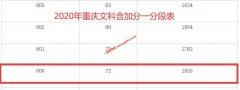 2020年重庆高考成绩600以上考生有多少 文科1835人 理科7924人