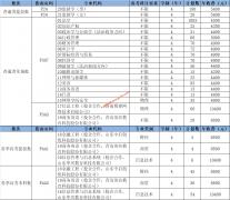 山东政法学院2020年山东本科填报志愿指南代码