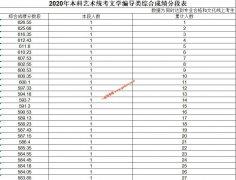2020年山东本科艺术类统考专业综合成绩排名 一分段表(编导,美术类)