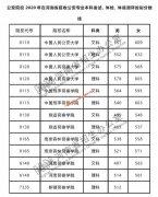 公安院校2020年在河南招生公安专业面试、体检、体能测评控制分数线