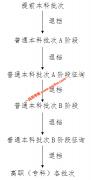 2020年天津招考院有关退档问题的建议