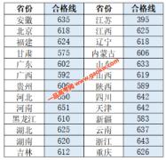 2020年重庆大学强基计划入围分数线