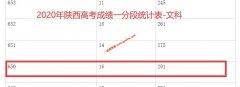 2020年陕西高考成绩650以上考生有多少 文科291人 理科1718人