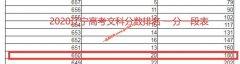 2020年辽宁高考成绩650以上考生有多少 文科180人 理科2122人