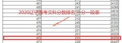 2020年辽宁高考本科上线考生有多少 文科472以上26259人 理科359以上101844人