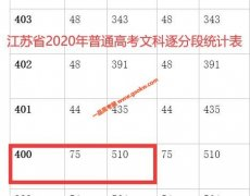 2020年江苏高考成绩400以上考生有多少 文科510人 理科4003人